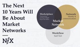 """过去十年属于""""社交网络"""",未来十年属于""""市场网络"""""""