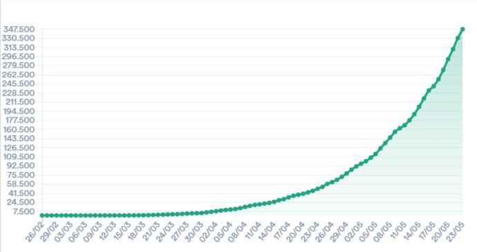 巴西新冠肺炎确诊近35万例 累计确诊347398例