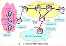 IPSec机制协议安全的实现