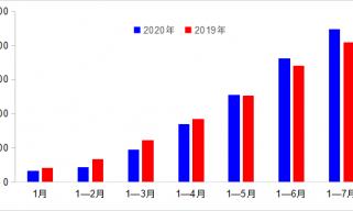 7月交通运输持续向好 货运延续增长势头