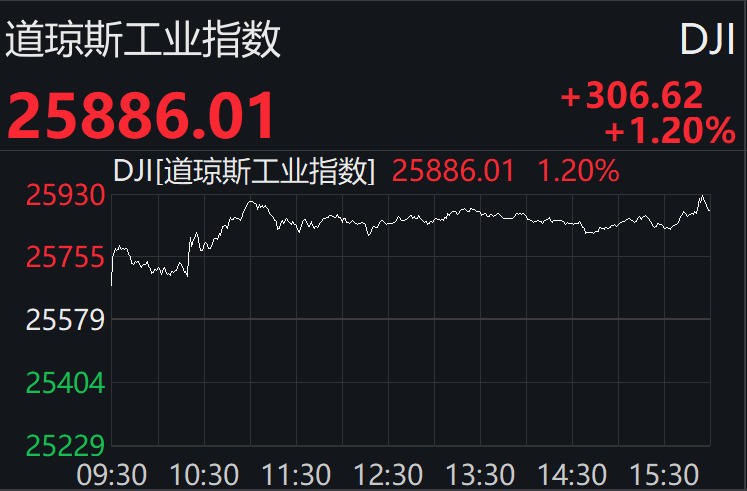 美股集体收涨,三大股指均涨逾1%