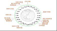 全球市场的连续性
