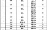 江苏2020年度名校优生选调500人