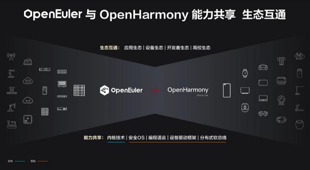 华为发布欧拉系统新版本 将与鸿蒙系统打通功能和生态