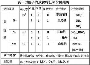 N原子的成键特征和价键结构