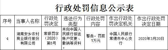湖南安乡农商行违法遭罚 未报送账户变更撤销等资料