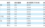 杭州上半年新房成交6.9万套 二手房成交4.3万套