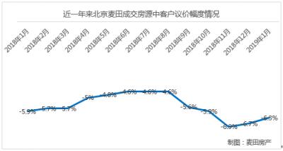 1月北京新建商品住宅成交量继续维持高位 低单价段新房占比升至近6成