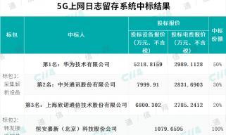 中国移动5G上网日志留存系统采购:华为、中兴等4家中标