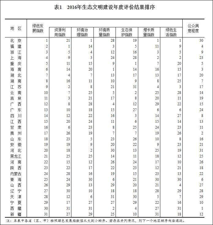 图表自国家统计局