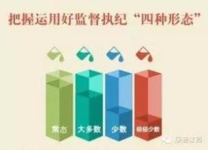 监督执纪四种形态