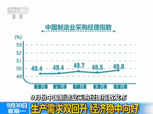 9月份中国制造业采购经理指数发布 生产需求双回升 经济稳中向好