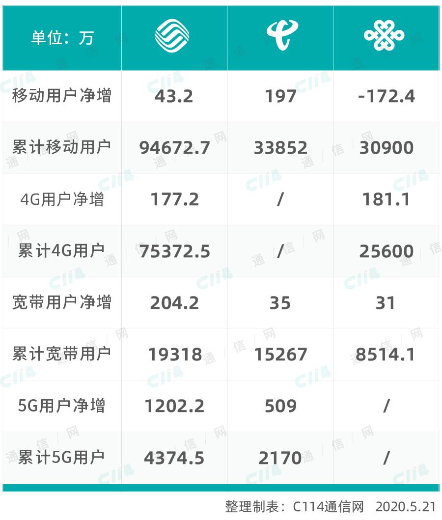 解读运营商四月份运营数据:传统业务逐步回暖 5G布局迎新机