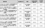 杭州市国有建设用地使用权挂牌出让公告
