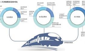 铁总混改 杭温高铁民资控股51%