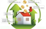 杭州首套房贷款利率又下调 三家银行可申请到基准上浮8%