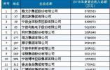 《2018年度宁波市上规模民营企业调研报告》解读