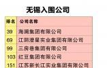 无锡20家企业入围中国民企500强 总入围企业数与去年持平