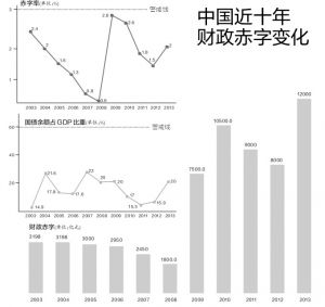 财政赤字-中国情况