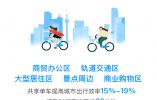 哈啰出行三周年注册用户达2.8亿 入驻全国360多个城市