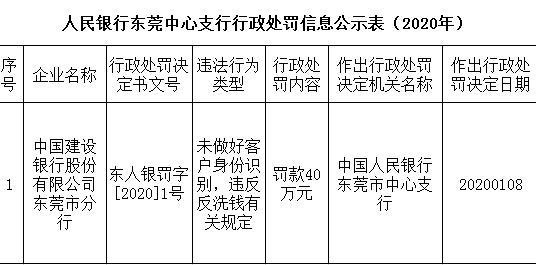 建设银行东莞市分行违法遭罚 未做好客户身份识别