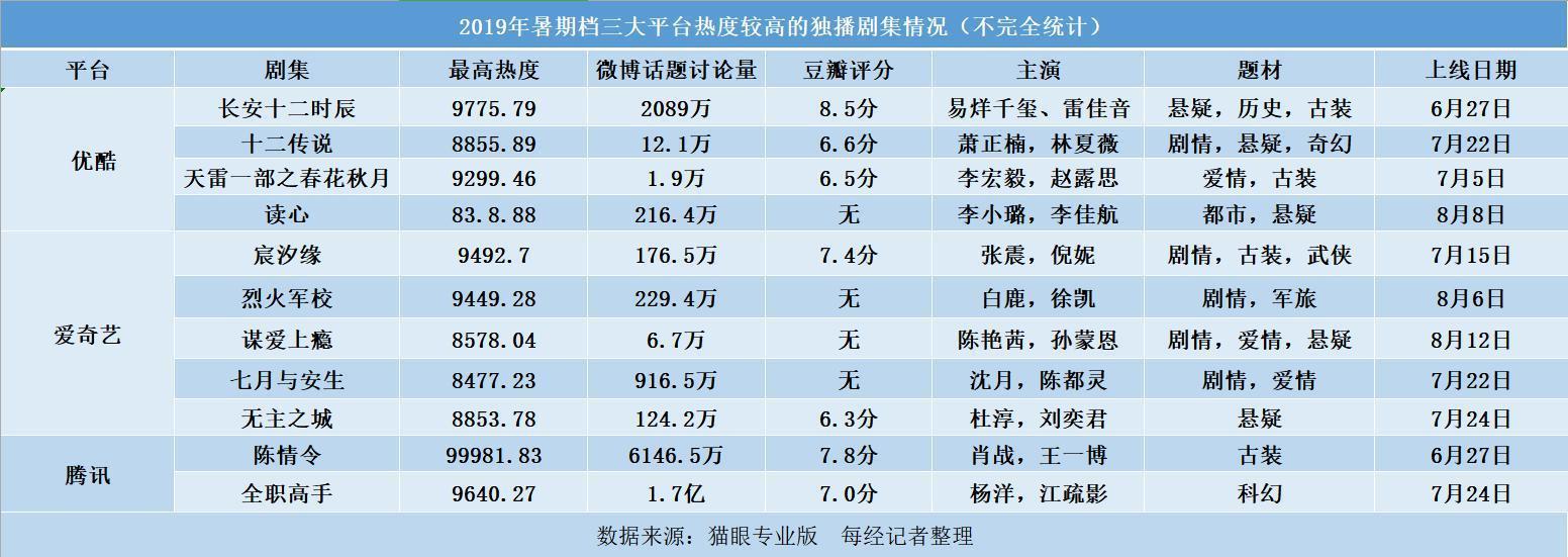 """暑期成视频网站最大档期 平台尝试""""单集付费"""""""